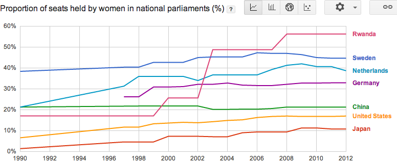 Female represenation in parliaments in Sweden, Germany, Netherlands, China, Japan and the United States, graph