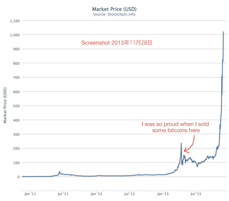 Bitcoin over 1000 USD on November 28, 2013