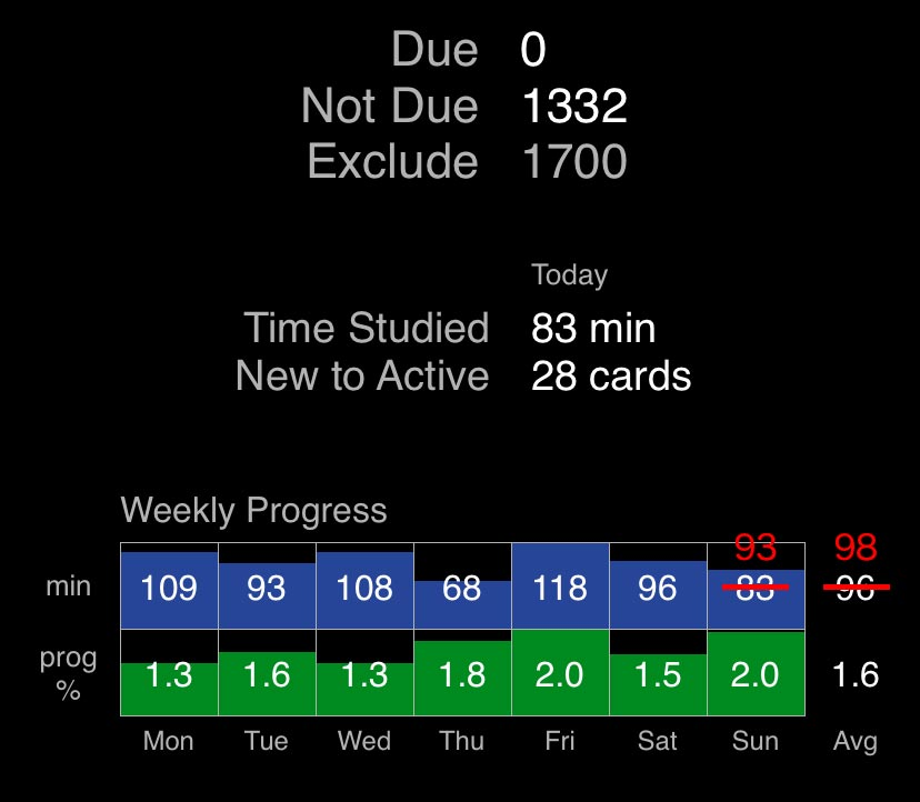 Flashcards Deluxe weekly stats