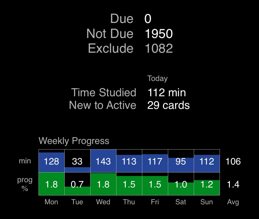 Flashcards Deluxe statistics this week